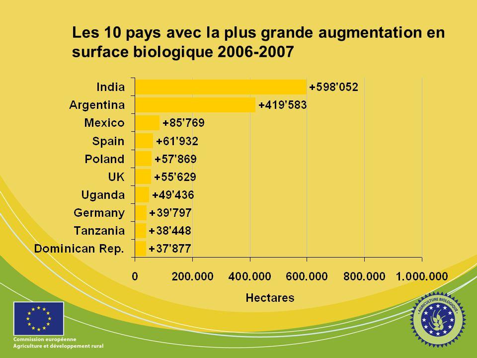 Les 10 pays avec la plus grande augmentation en surface biologique 2006-2007