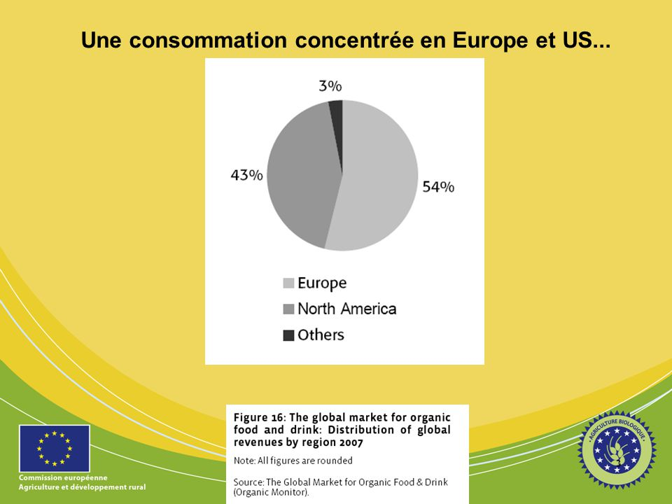 …en forte expansion 4 The Global Market for organic food and drink: Market growth 1999 - 2007