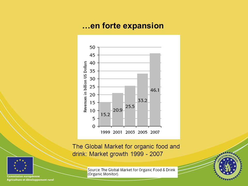 Le bio ~ 2 % du marché alimentaire européen 2007 5