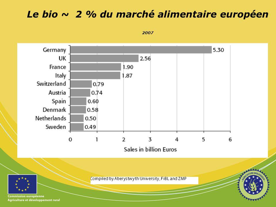 Allégations concurrentes au bio :  Non-OGM (DE,…)  Animal welfare  Ecolabel (2011 ?)  Health claims 16
