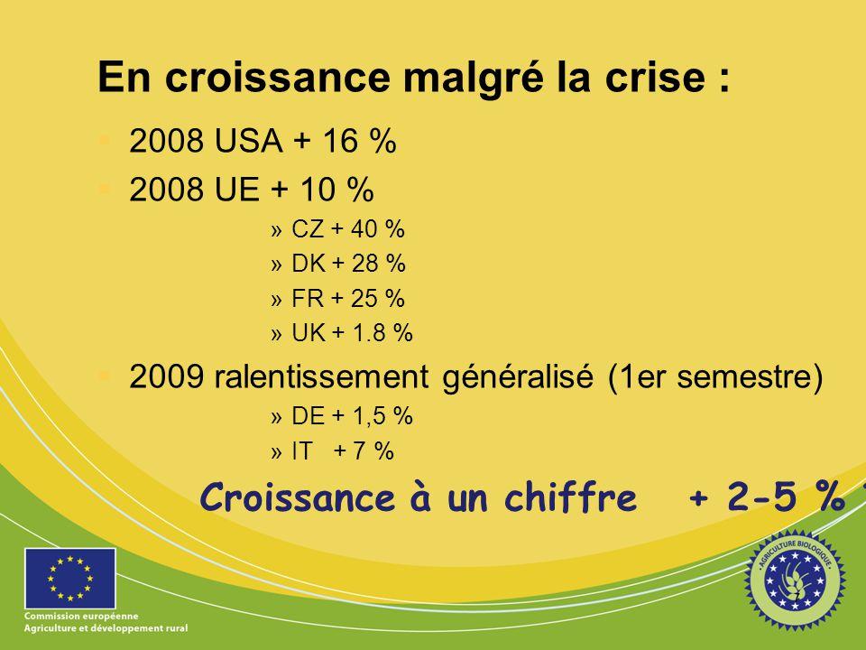 En croissance malgré la crise :  2008 USA + 16 %  2008 UE + 10 % »CZ + 40 % »DK + 28 % »FR + 25 % »UK + 1.8 %  2009 ralentissement généralisé (1er