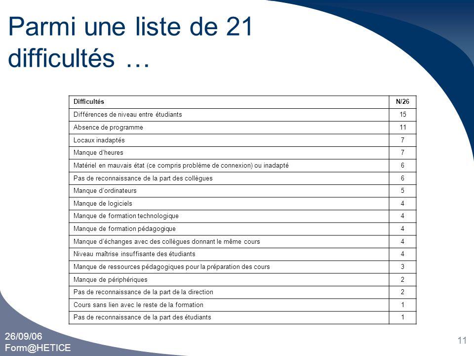 26/09/06 Form@HETICE 11 Parmi une liste de 21 difficultés … DifficultésN/26 Différences de niveau entre étudiants15 Absence de programme11 Locaux inad