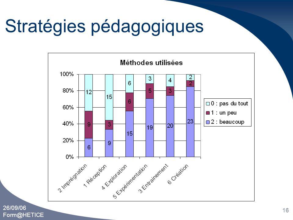 26/09/06 Form@HETICE 16 Stratégies pédagogiques