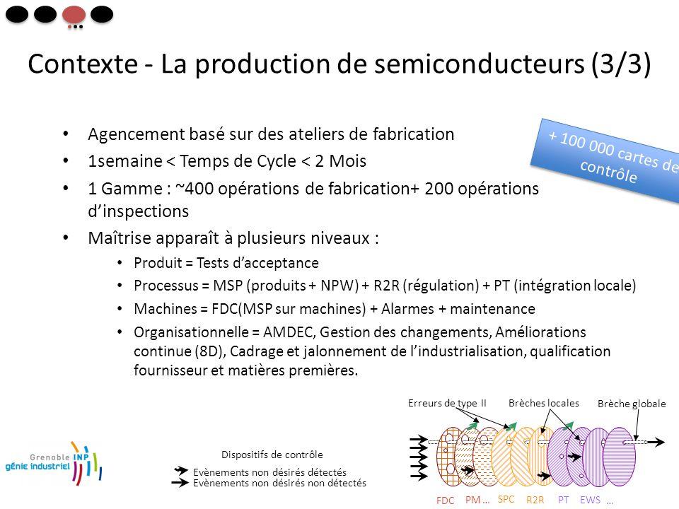+ 100 000 cartes de contrôle Contexte - La production de semiconducteurs (3/3) • Agencement basé sur des ateliers de fabrication • 1semaine < Temps de Cycle < 2 Mois • 1 Gamme : ~400 opérations de fabrication+ 200 opérations d'inspections • Maîtrise apparaît à plusieurs niveaux : • Produit = Tests d'acceptance • Processus = MSP (produits + NPW) + R2R (régulation) + PT (intégration locale) • Machines = FDC(MSP sur machines) + Alarmes + maintenance • Organisationnelle = AMDEC, Gestion des changements, Améliorations continue (8D), Cadrage et jalonnement de l'industrialisation, qualification fournisseur et matières premières.