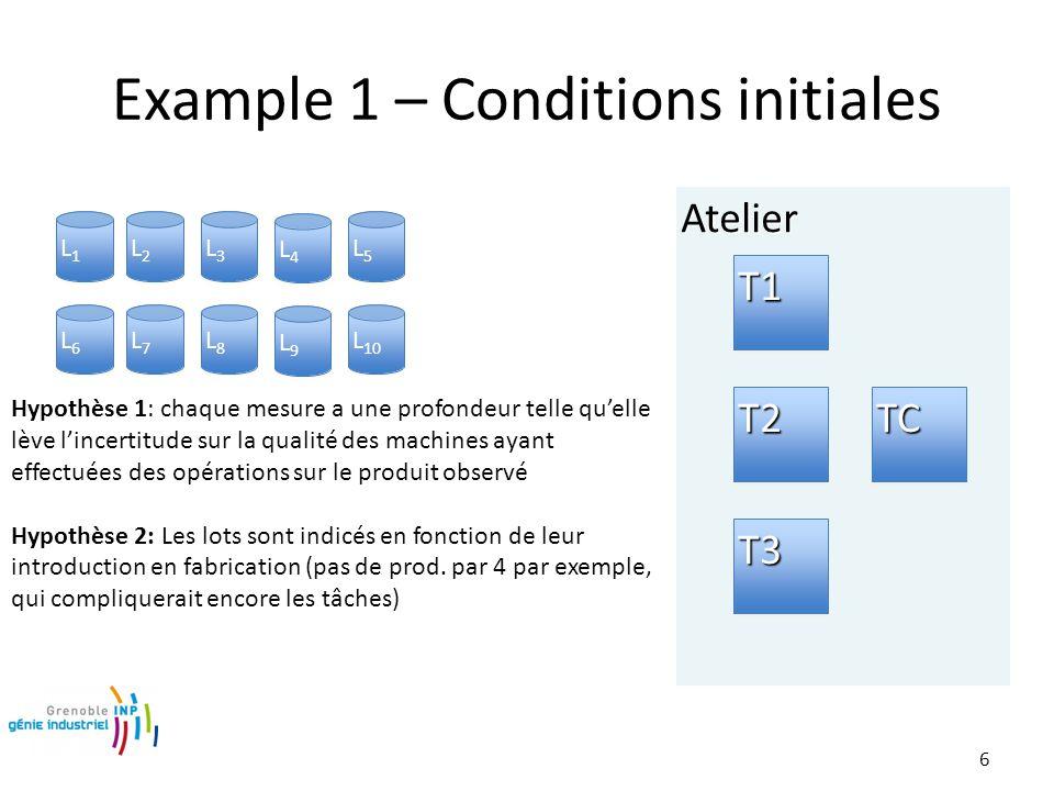 AtelierAtelier 6 Example 1 – Conditions initiales T1T1 T2T2 T3T3 L1L1 L2L2 L3L3 L4L4 L5L5 L6L6 L7L7 L8L8 L9L9 L 10 TCTC Hypothèse 1: chaque mesure a une profondeur telle qu'elle lève l'incertitude sur la qualité des machines ayant effectuées des opérations sur le produit observé Hypothèse 2: Les lots sont indicés en fonction de leur introduction en fabrication (pas de prod.