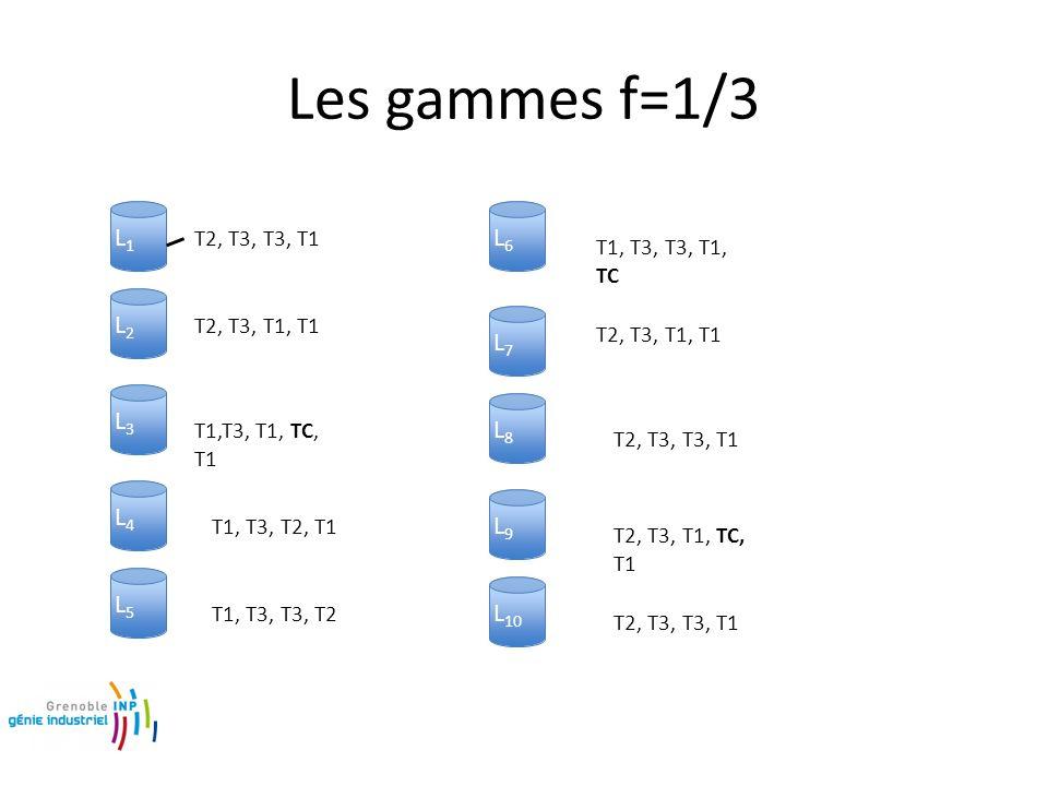 Les gammes f=1/3 L1L1 L2L2 L3L3 L4L4 L5L5 L6L6 L7L7 L8L8 L9L9 L 10 T2, T3, T3, T1 T2, T3, T1, T1 T1,T3, T1, TC, T1 T1, T3, T2, T1 T1, T3, T3, T2 T1, T