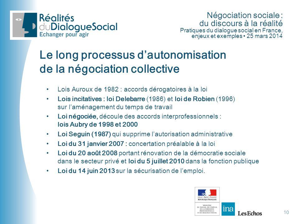 Négociation sociale : du discours à la réalité Pratiques du dialogue social en France, enjeux et exemples • 25 mars 2014 10 Le long processus d'autono