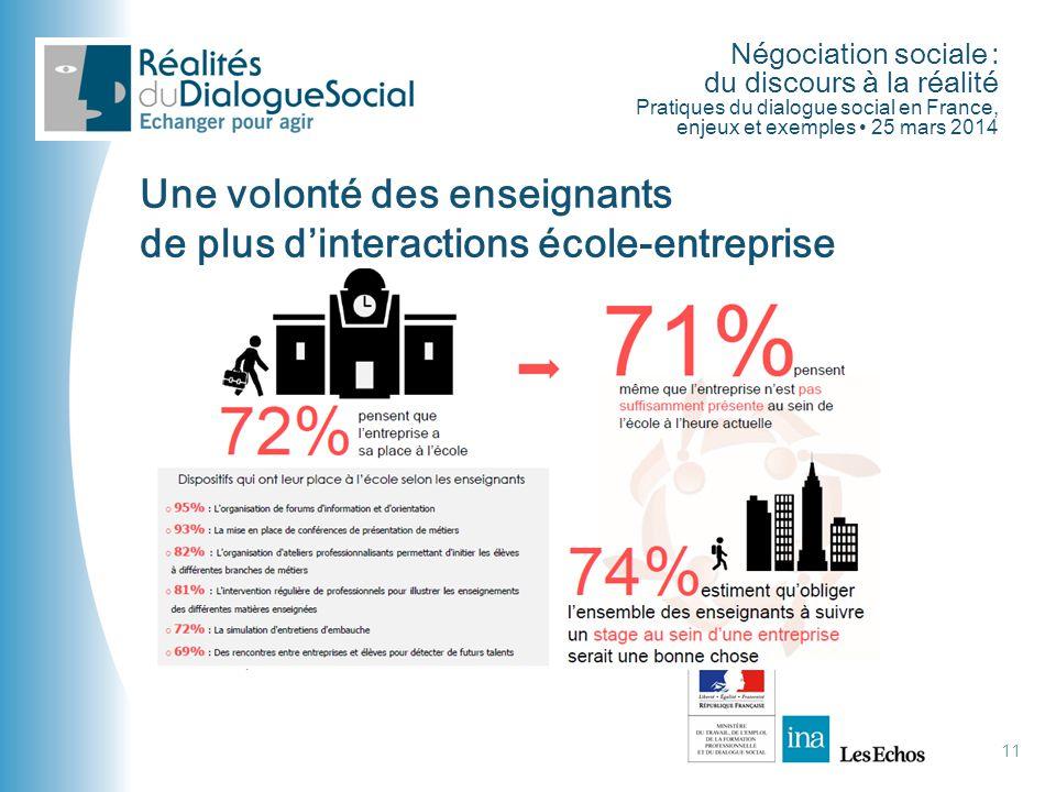 Négociation sociale : du discours à la réalité Pratiques du dialogue social en France, enjeux et exemples • 25 mars 2014 11 Une volonté des enseignant
