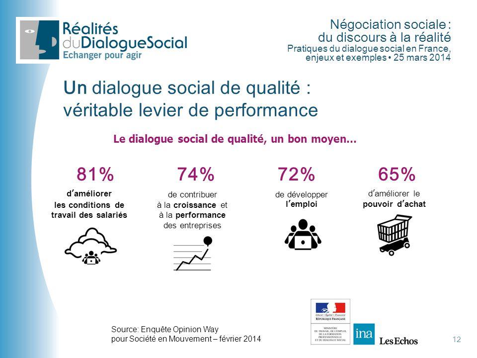 Négociation sociale : du discours à la réalité Pratiques du dialogue social en France, enjeux et exemples • 25 mars 2014 12 Un dialogue social de qual