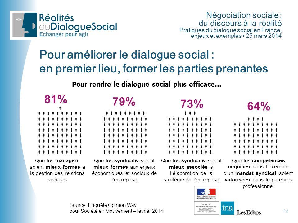 Négociation sociale : du discours à la réalité Pratiques du dialogue social en France, enjeux et exemples • 25 mars 2014 13 Pour améliorer le dialogue