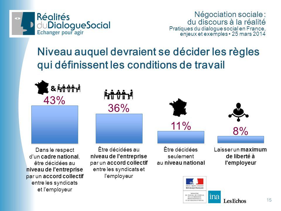 Négociation sociale : du discours à la réalité Pratiques du dialogue social en France, enjeux et exemples • 25 mars 2014 15 Niveau auquel devraient se