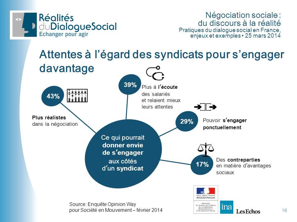 Négociation sociale : du discours à la réalité Pratiques du dialogue social en France, enjeux et exemples • 25 mars 2014 16 Attentes à l'égard des syn