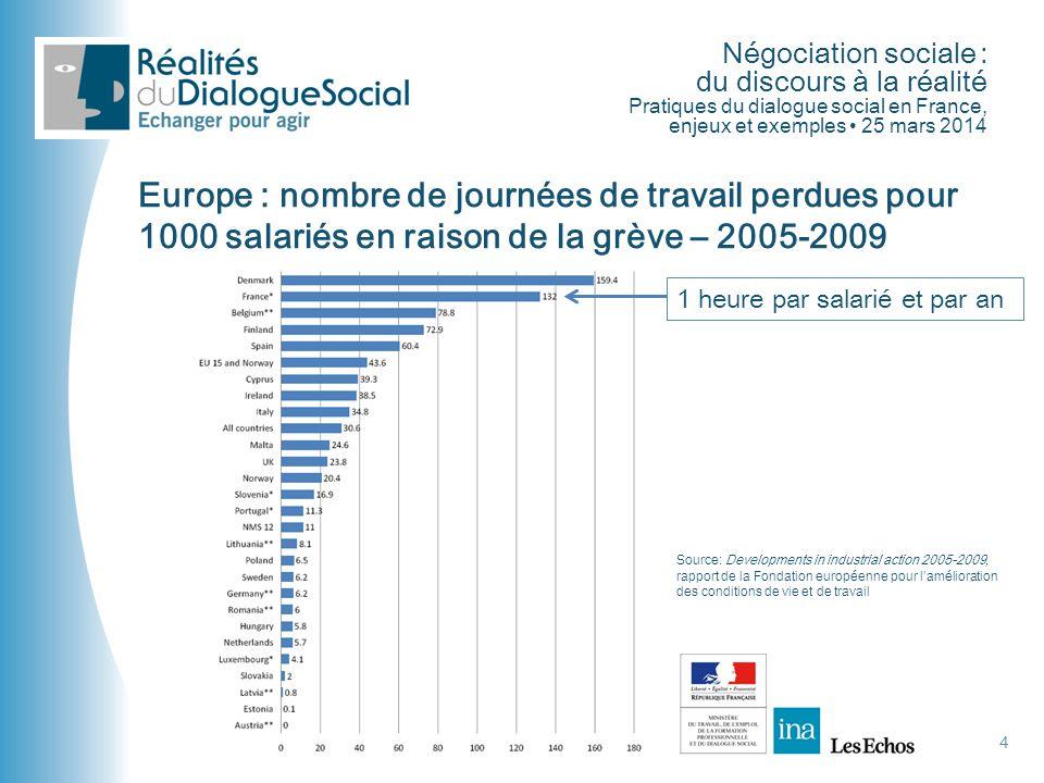 Négociation sociale : du discours à la réalité Pratiques du dialogue social en France, enjeux et exemples • 25 mars 2014 4 Europe : nombre de journées