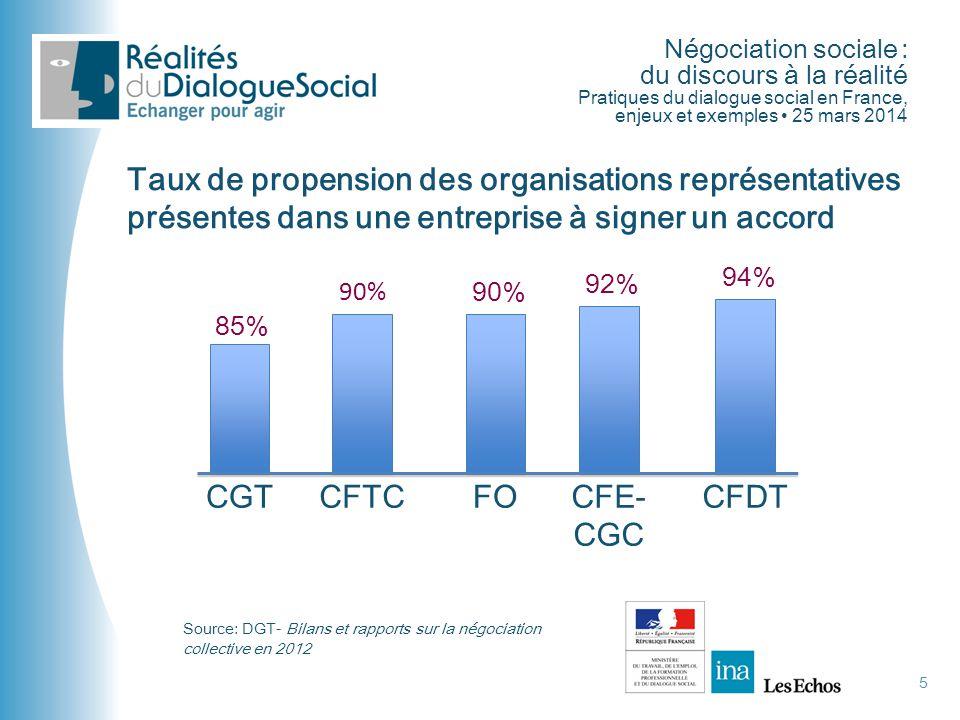 Négociation sociale : du discours à la réalité Pratiques du dialogue social en France, enjeux et exemples • 25 mars 2014 5 Taux de propension des orga
