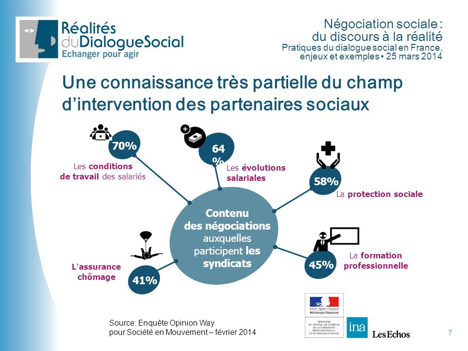 Négociation sociale : du discours à la réalité Pratiques du dialogue social en France, enjeux et exemples • 25 mars 2014 7 Une connaissance très parti