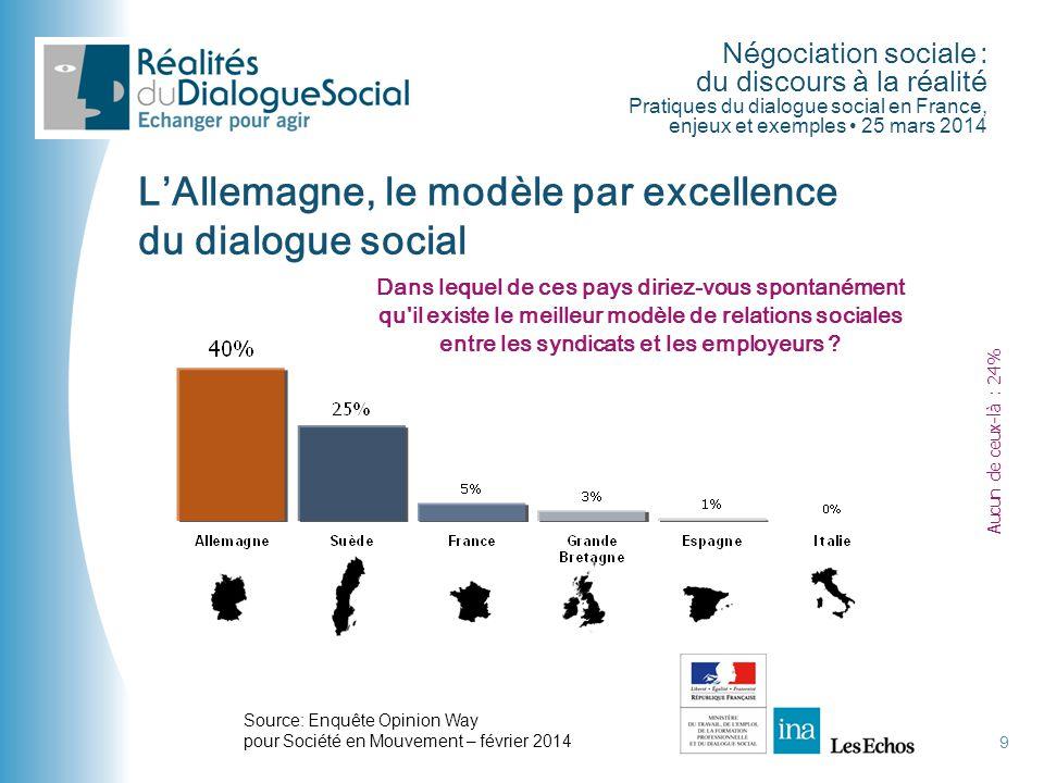 Négociation sociale : du discours à la réalité Pratiques du dialogue social en France, enjeux et exemples • 25 mars 2014 9 L'Allemagne, le modèle par