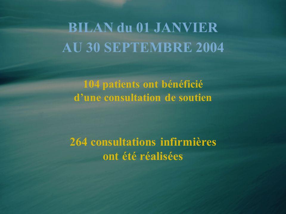 BILAN du 01 JANVIER AU 30 SEPTEMBRE 2004 104 patients ont bénéficié d'une consultation de soutien 264 consultations infirmières ont été réalisées