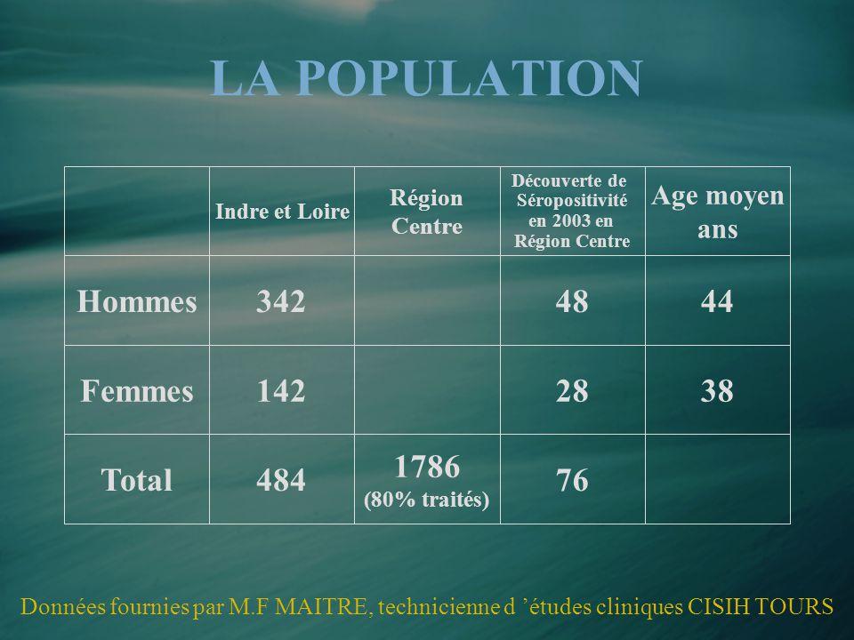 LA POPULATION Indre et Loire Région Centre Découverte de Séropositivité en 2003 en Région Centre Age moyen ans Hommes3424844 Femmes1422838 Total484 17