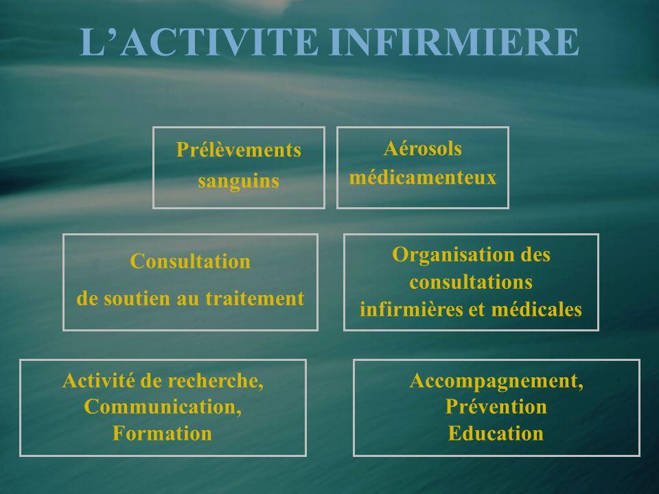 L'ACTIVITE INFIRMIERE Prélèvements sanguins Consultation de soutien au traitement Aérosols médicamenteux Organisation des consultations infirmières et