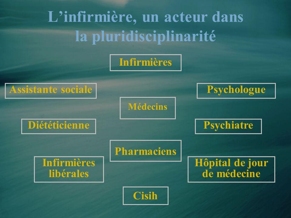 L'infirmière, un acteur dans la pluridisciplinarité Infirmières Assistante socialePsychologue Pharmaciens Cisih DiététiciennePsychiatre Hôpital de jou