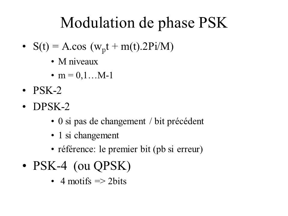 Modulation de phase PSK •S(t) = A.cos (w p t + m(t).2Pi/M) •M niveaux •m = 0,1…M-1 •PSK-2 •DPSK-2 •0 si pas de changement / bit précédent •1 si changement •référence: le premier bit (pb si erreur) •PSK-4 (ou QPSK) • 4 motifs => 2bits