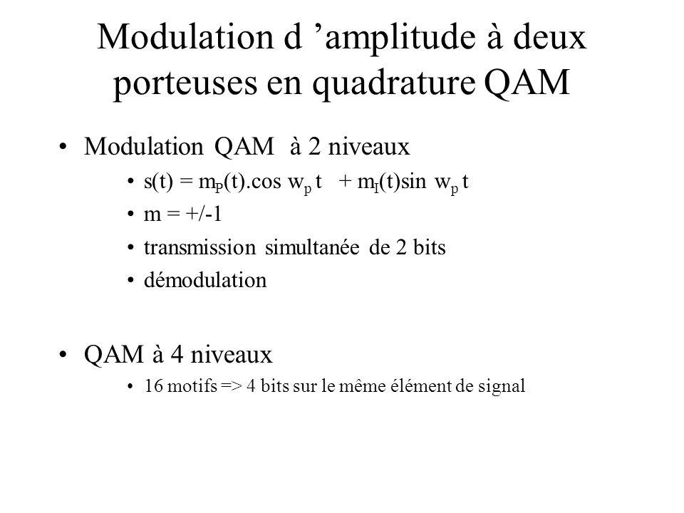 Modulation d 'amplitude à deux porteuses en quadrature QAM •Modulation QAM à 2 niveaux •s(t) = m P (t).cos w p t + m I (t)sin w p t •m = +/-1 •transmission simultanée de 2 bits •démodulation •QAM à 4 niveaux •16 motifs => 4 bits sur le même élément de signal