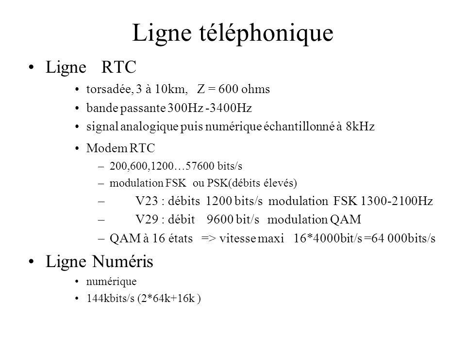 Ligne téléphonique •Ligne RTC •torsadée, 3 à 10km, Z = 600 ohms •bande passante 300Hz -3400Hz •signal analogique puis numérique échantillonné à 8kHz •Modem RTC –200,600,1200…57600 bits/s –modulation FSK ou PSK(débits élevés) – V23 : débits 1200 bits/s modulation FSK 1300-2100Hz – V29 : débit 9600 bit/s modulation QAM –QAM à 16 états => vitesse maxi 16*4000bit/s =64 000bits/s •Ligne Numéris •numérique •144kbits/s (2*64k+16k )
