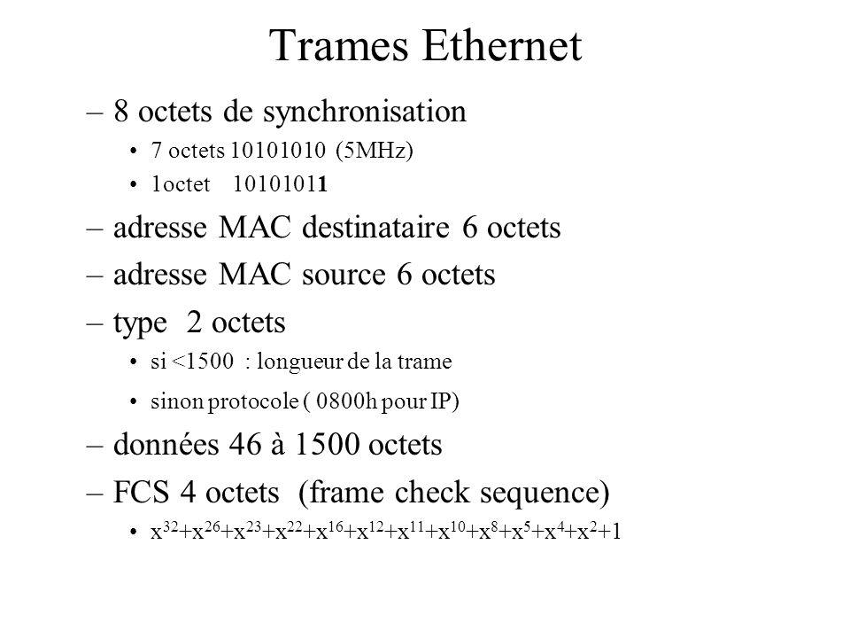 Trames Ethernet –8 octets de synchronisation •7 octets 10101010 (5MHz) •1octet 10101011 –adresse MAC destinataire 6 octets –adresse MAC source 6 octets –type 2 octets •si <1500 : longueur de la trame •sinon protocole ( 0800h pour IP) –données 46 à 1500 octets –FCS 4 octets (frame check sequence) •x 32 +x 26 +x 23 +x 22 +x 16 +x 12 +x 11 +x 10 +x 8 +x 5 +x 4 +x 2 +1