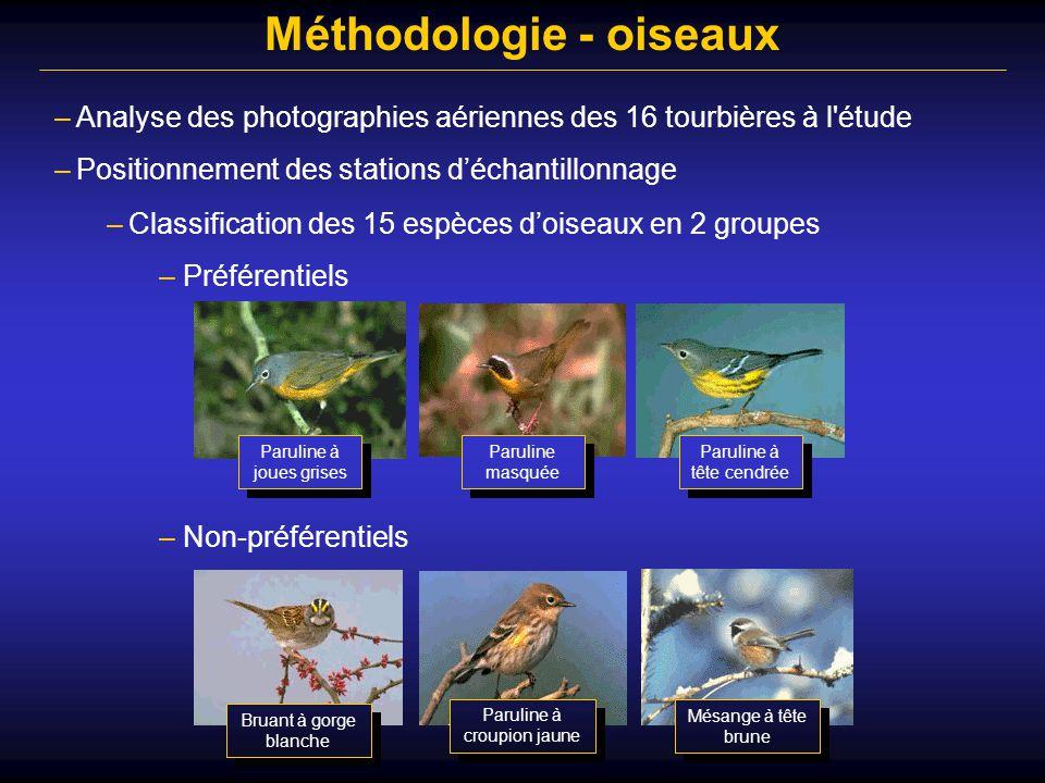 –Analyse des photographies aériennes des 16 tourbières à l'étude Méthodologie - oiseaux –Positionnement des stations d'échantillonnage –Identification