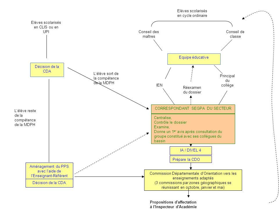 Procédure départementale d'orientation et d'affectation vers les enseignements adaptés DEPARTEMENT DU RHONE