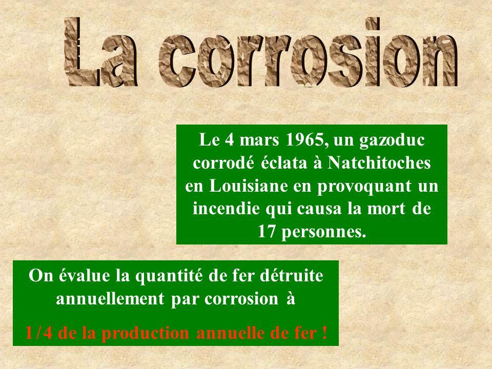 On évalue la quantité de fer détruite annuellement par corrosion à 1 / 4 de la production annuelle de fer ! Le 4 mars 1965, un gazoduc corrodé éclata