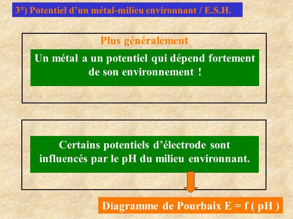 3°) Potentiel d'un métal-milieu environnant / E.S.H. Un métal a un potentiel qui dépend fortement de son environnement ! Certains potentiels d'électro