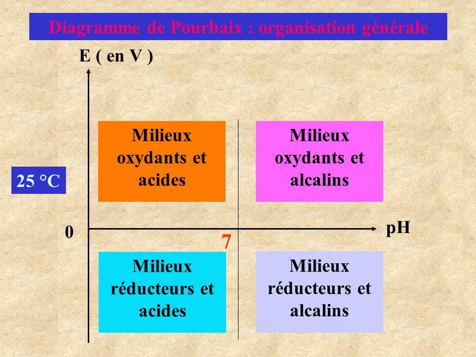 Diagramme de Pourbaix : organisation générale E ( en V ) pH Milieux oxydants et acides Milieux oxydants et alcalins Milieux réducteurs et alcalins Mil