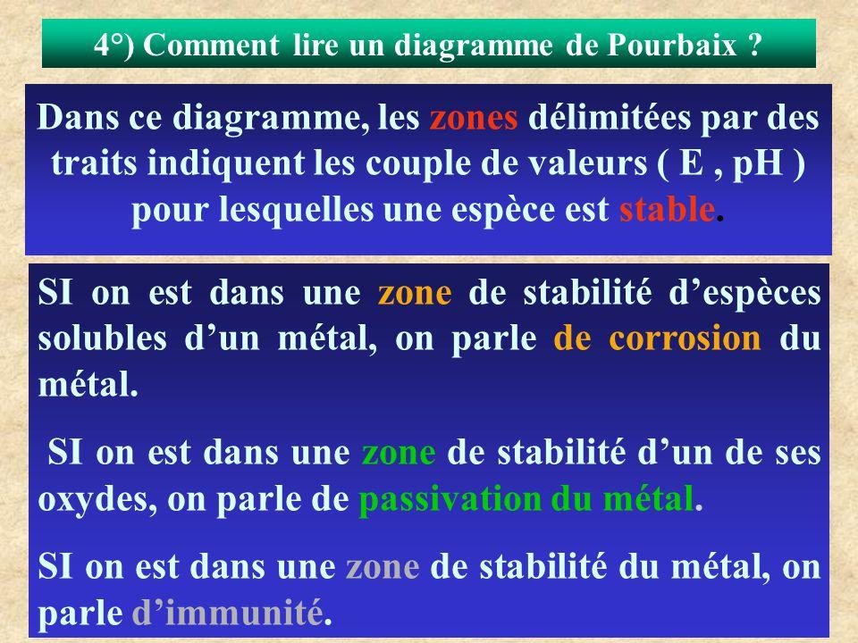 4°) Comment lire un diagramme de Pourbaix ? Dans ce diagramme, les zones délimitées par des traits indiquent les couple de valeurs ( E, pH ) pour lesq