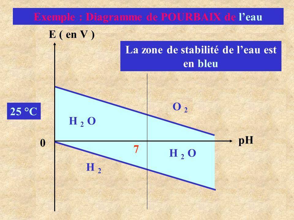 Exemple : Diagramme de POURBAIX de l'eau O 2 E ( en V ) pH H 2 O H 2 H 2 O 25 °C 7 0 La zone de stabilité de l'eau est en bleu