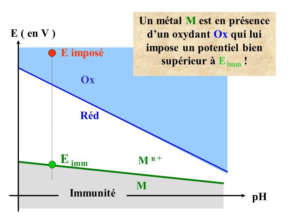 E ( en V ) E imposé pH M n + Réd Ox Un métal M est en présence d'un oxydant Ox qui lui impose un potentiel bien supérieur à E imm ! E imm Immunité M