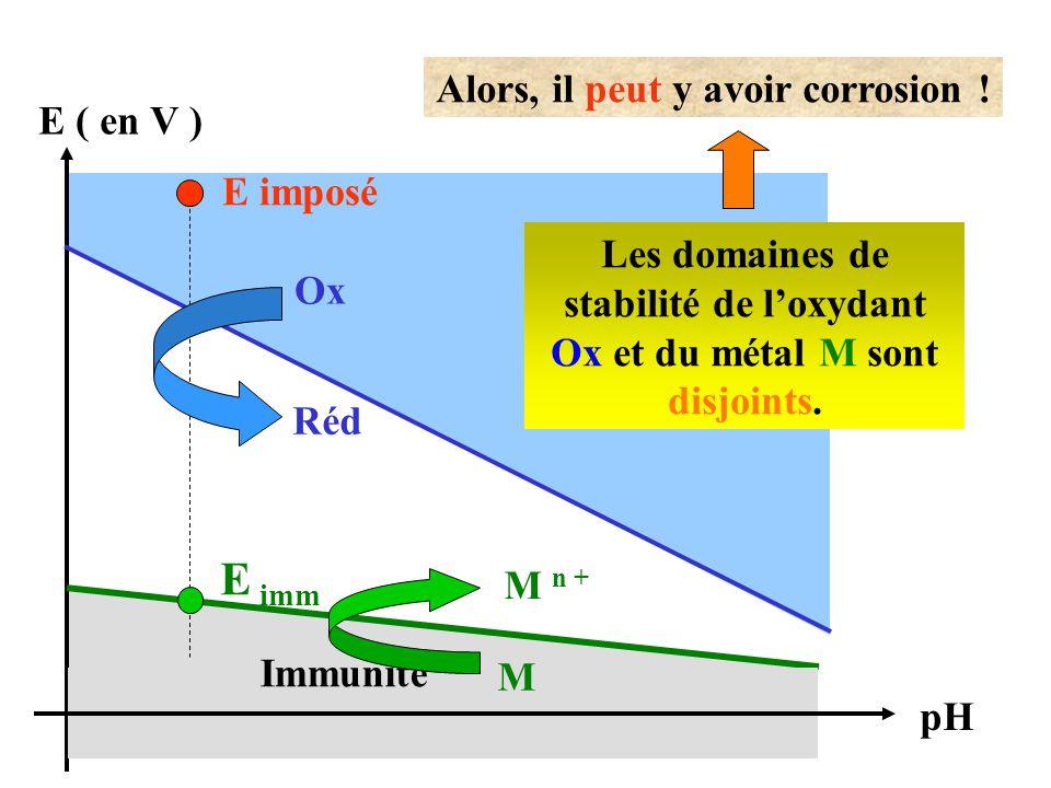 E ( en V ) E imposé pH Réd Ox Alors, il peut y avoir corrosion ! Les domaines de stabilité de l'oxydant Ox et du métal M sont disjoints. Immunité M n