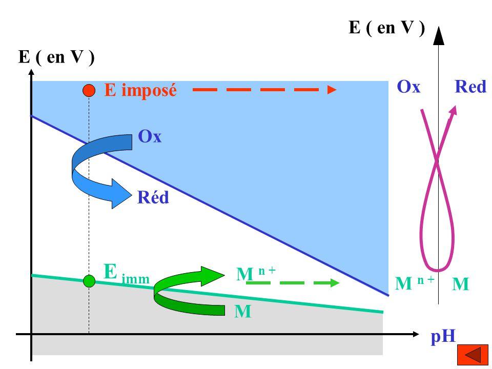 E ( en V ) E imposé pH E imm M n + M Ox Réd OxRed M n + M E ( en V )