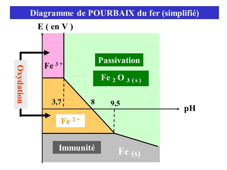 Diagramme de POURBAIX du fer (simplifié) Oxydation E ( en V ) pH Passivation Immunité Fe (s) 9,5 Fe 2 O 3 ( s ) Fe 2 + 83,7 Fe 3 +