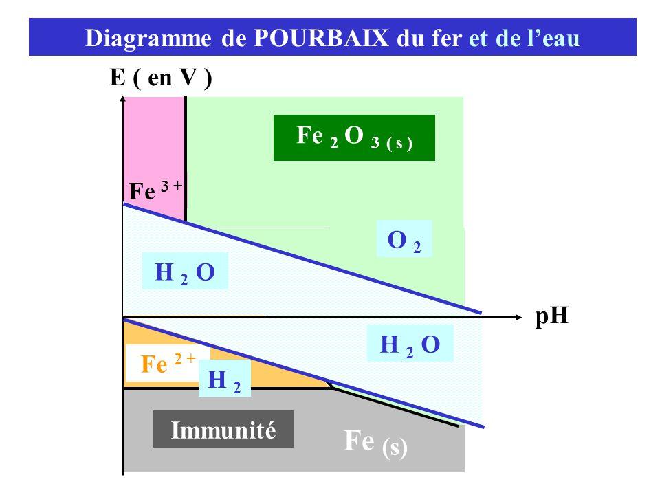 Diagramme de POURBAIX du fer et de l'eau E ( en V ) pH Immunité Fe (s) 9,5 Fe 2 O 3 ( s ) Fe 2 + 83,7 Fe 3 + H 2 O H 2 H 2 O O 2