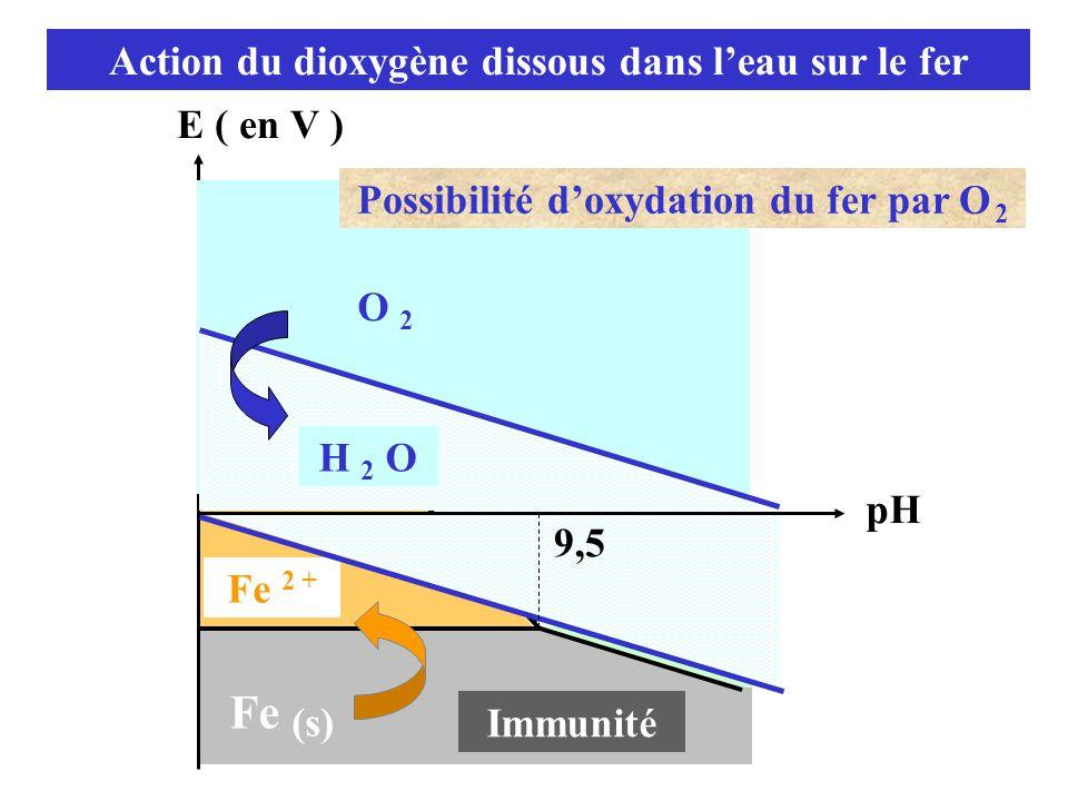 Action du dioxygène dissous dans l'eau sur le fer E ( en V ) pH Immunité Fe (s) 9,5 Fe 2 + 83,7 O 2 9,5 O 2 H 2 O Possibilité d'oxydation du fer par O