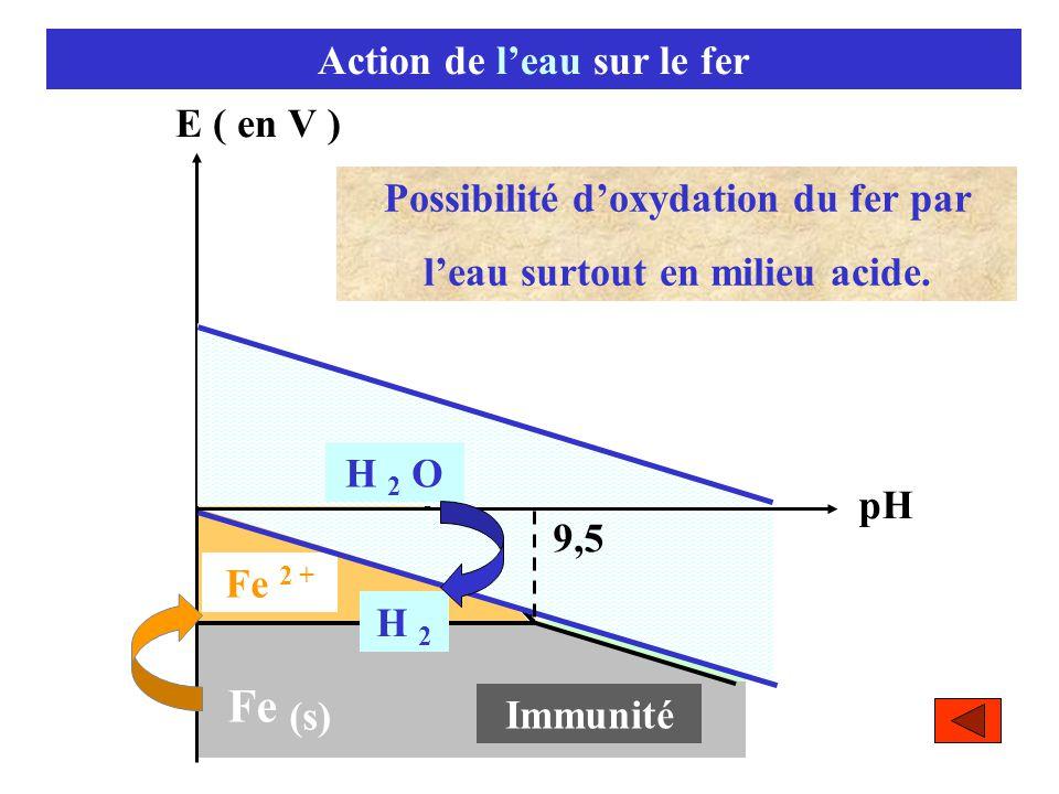 Action de l'eau sur le fer E ( en V ) pH Immunité Fe (s) 9,5 Fe 2 + 83,7 H 2 O H 2 9,5 Possibilité d'oxydation du fer par l'eau surtout en milieu acid