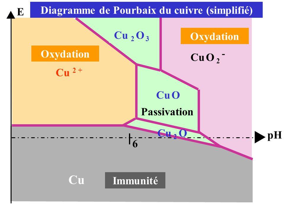 Cu 2 + Cu Cu 2 O 3 Cu O Cu O 2 - 6 Cu 2 O Oxydation Immunité E pH Diagramme de Pourbaix du cuivre (simplifié) Passivation