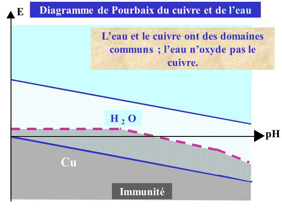 Cu 6 Cu 2 O Immunité E pH H 2 O Diagramme de Pourbaix du cuivre et de l'eau L'eau et le cuivre ont des domaines communs ; l'eau n'oxyde pas le cuivre.