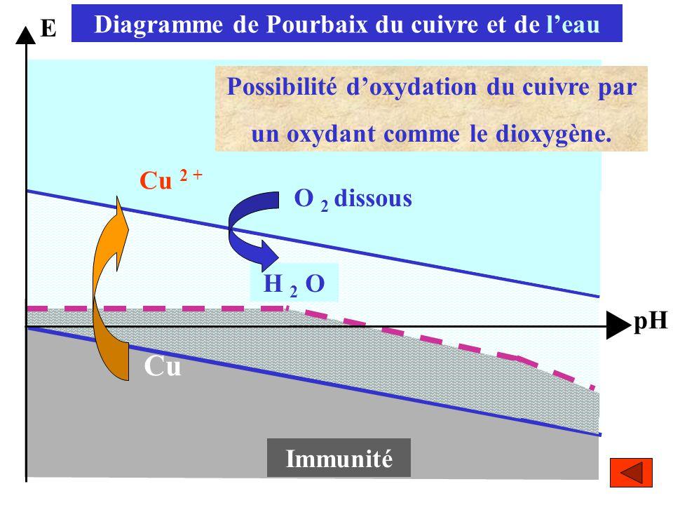 Cu 6 Cu 2 O Immunité E pH H 2 O Diagramme de Pourbaix du cuivre et de l'eau O 2 dissous Cu 2 + Possibilité d'oxydation du cuivre par un oxydant comme