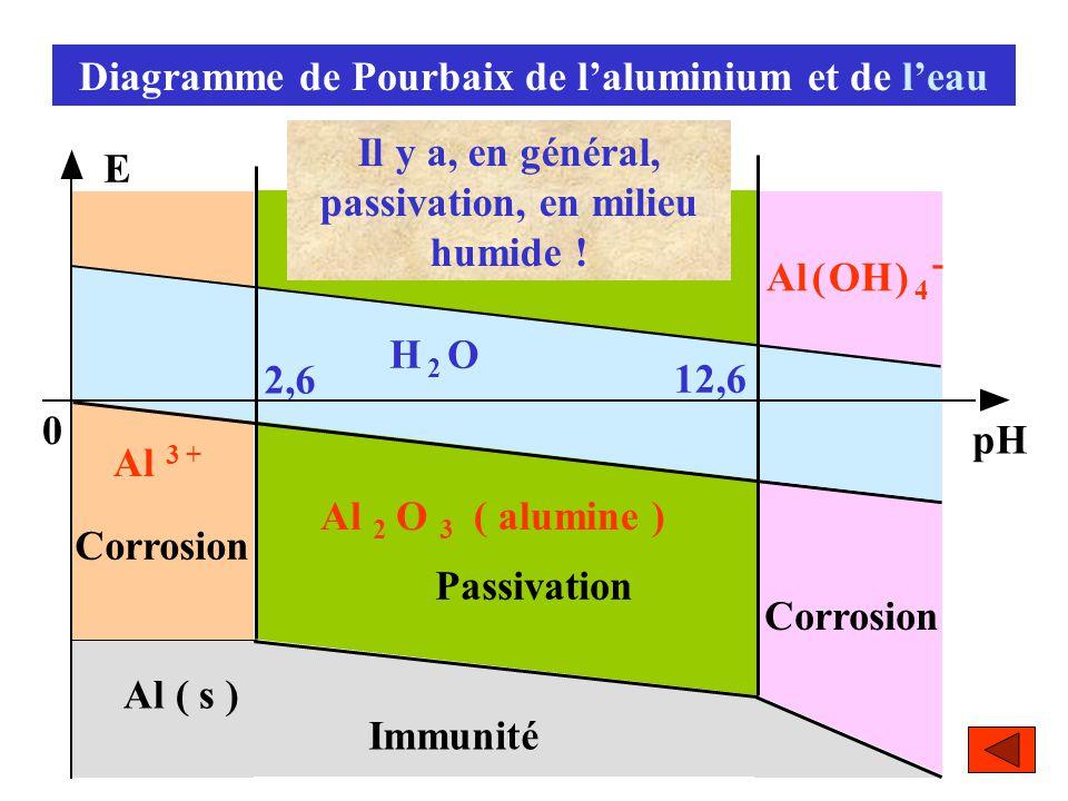 Diagramme de Pourbaix de l'aluminium et de l'eau 2,6 12,6 Al 3 + Al 2 O 3 Al ( OH ) 4 - E pH Al ( s ) Immunité H 2 OH 2 O Passivation Corrosion 0 ( al