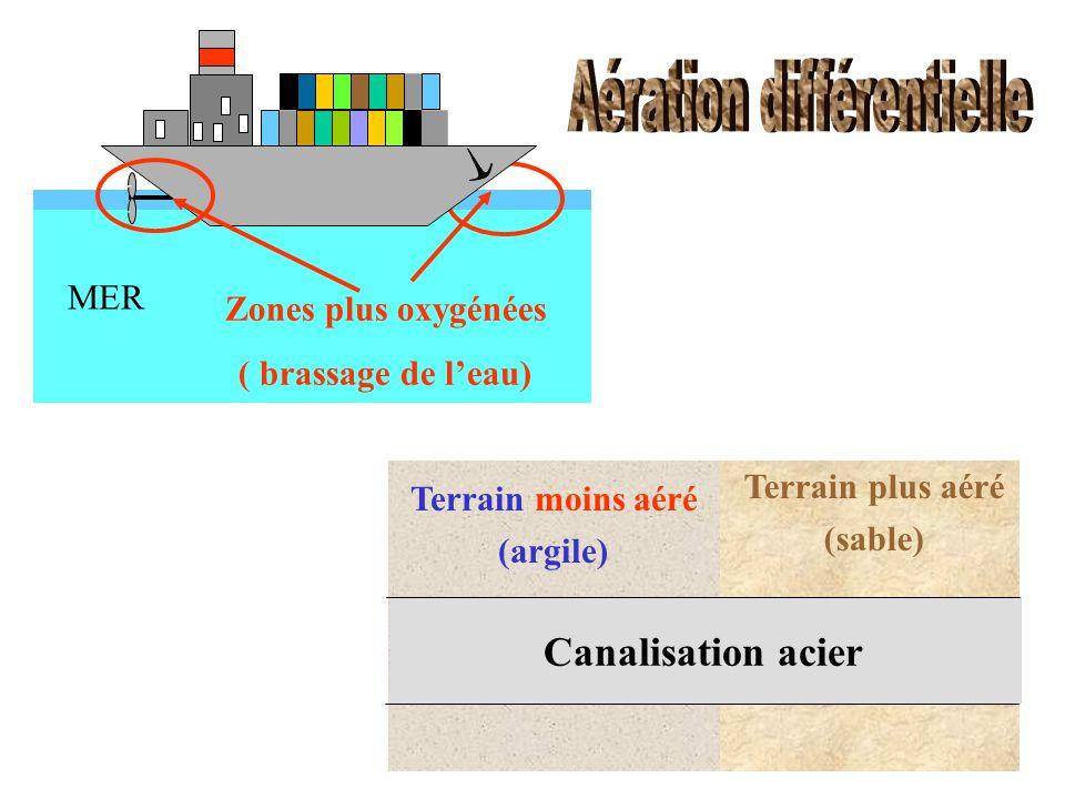 Canalisation acier Terrain plus aéré (sable) Terrain moins aéré (argile) Zones plus oxygénées ( brassage de l'eau) MER