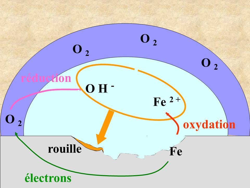 Fe 2 + O 2 O H - rouille électrons oxydation réduction O 2 Fe