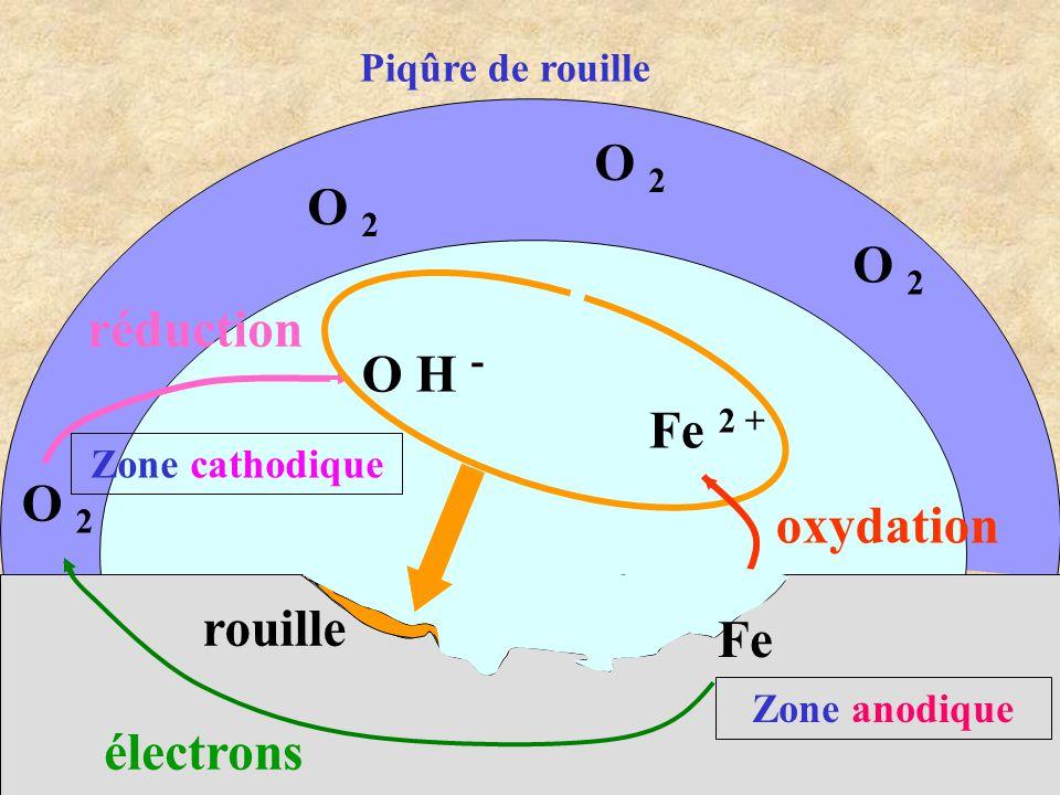 Fe 2 + O 2 O H - rouille électrons oxydation réduction O 2 Fe Zone cathodique Zone anodique Piqûre de rouille