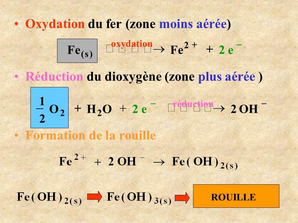 •Oxydation du fer (zone moins aérée) •Réduction du dioxygène (zone plus aérée ) •Formation de la rouille    e2Fe 2 oxydation )s(   OH
